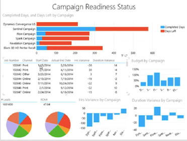Dynamics 365 for Marketing - Dashboard