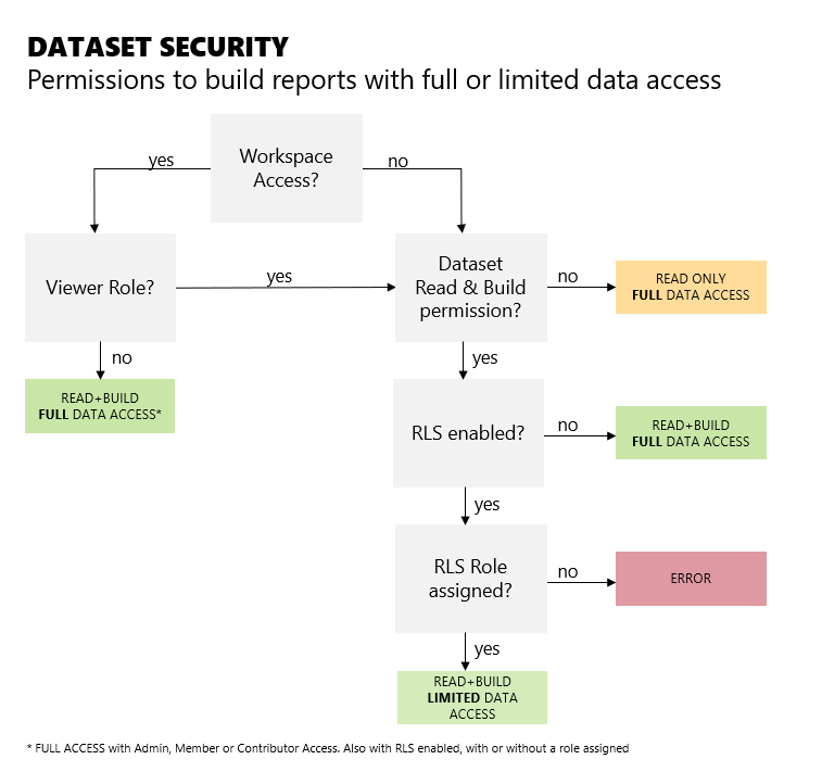 Dataset security workspace access